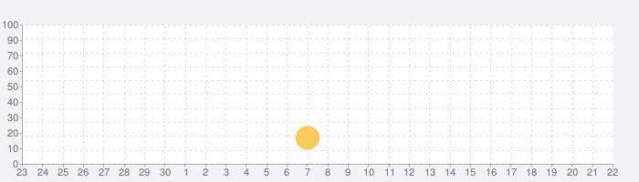 脱出ゲーム 要塞刑務所からの脱出の話題指数グラフ(10月22日(木))