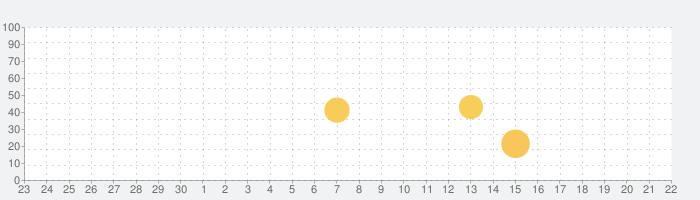 三省堂 超級クラウン中日辞典・クラウン日中辞典の話題指数グラフ(10月22日(金))