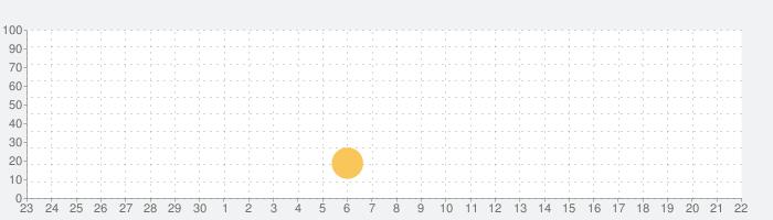 効果音アプリの話題指数グラフ(10月22日(木))