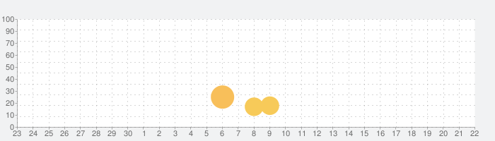 Tetrisの話題指数グラフ(10月22日(金))