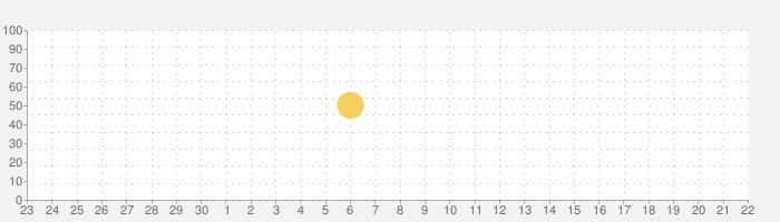 SoundCloud - 音楽&オーディオの話題指数グラフ(10月22日(木))