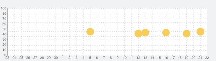 NHKゴガク 語学講座の話題指数グラフ(10月22日(木))