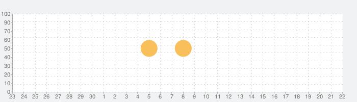 指さし会話タイ touch&talk 【PV】 LITEの話題指数グラフ(10月22日(木))