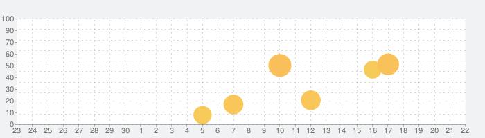 西和中辞典・ポケプロ和西辞典の話題指数グラフ(10月22日(木))
