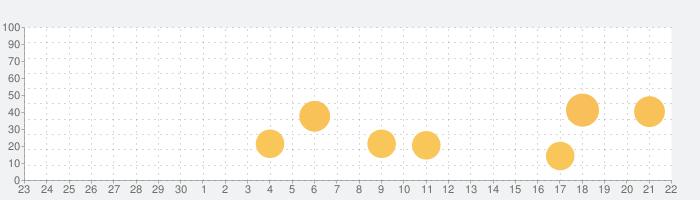 生保一般課程試験・一問一答過去問題集の話題指数グラフ(10月22日(金))