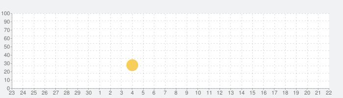 Never Alone: Ki Editionの話題指数グラフ(10月22日(木))
