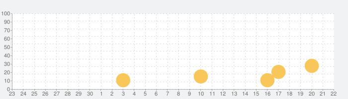 Brick Builder!の話題指数グラフ(10月22日(木))