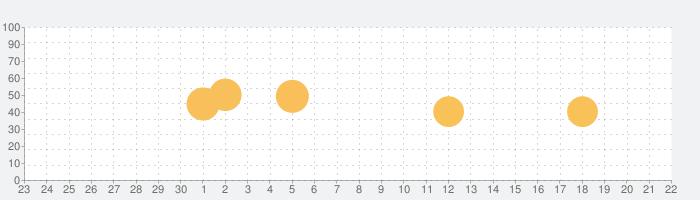 黒子のバスケWALK&ALARMの話題指数グラフ(10月22日(木))