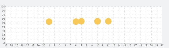 ActiBookの話題指数グラフ(10月22日(金))