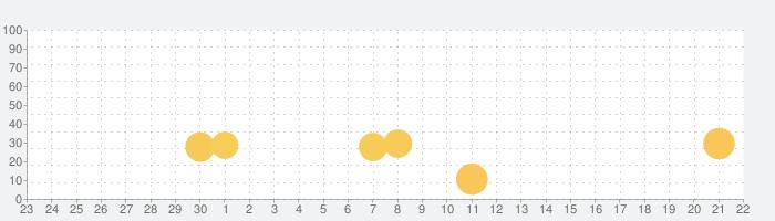 おさるのプリスクール ランチボックスの話題指数グラフ(10月22日(木))