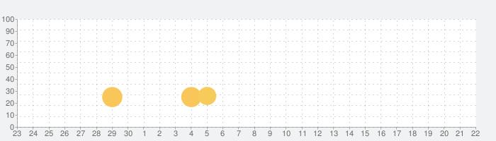 ドアキッカーズ: アクションスカッドの話題指数グラフ(10月22日(木))