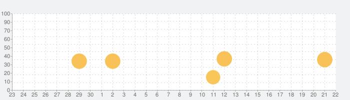 温泉検索の話題指数グラフ(10月22日(金))