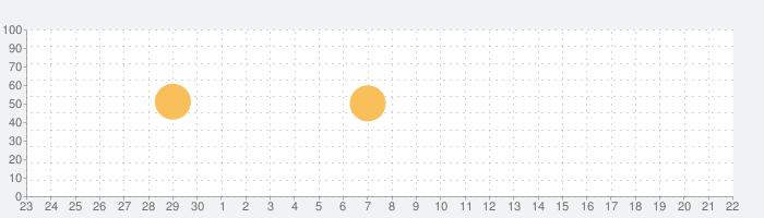 nemo 中国語の話題指数グラフ(10月22日(木))