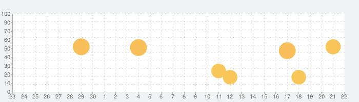 Human Design Appの話題指数グラフ(10月22日(金))