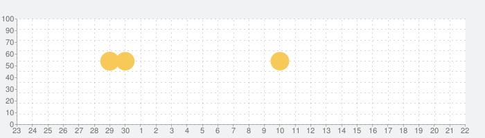 App Cloner Premium & Add-onsの話題指数グラフ(10月22日(金))
