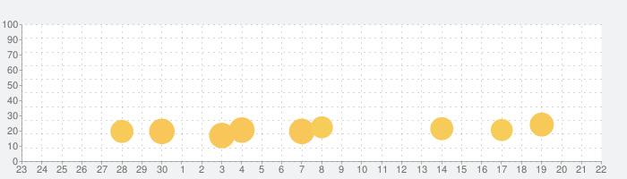 ゆっくり育てていってね!の話題指数グラフ(10月22日(木))