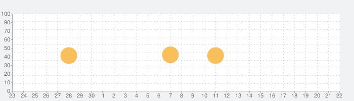 Logitec WirelessDVDPlayer Plusの話題指数グラフ(10月22日(木))