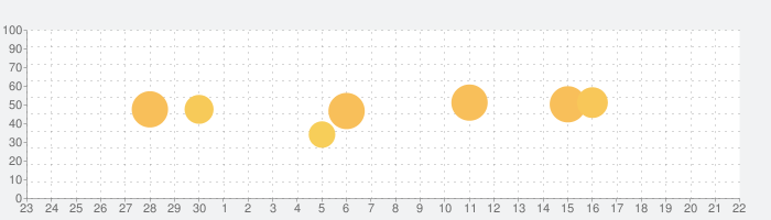 GymGoal Proの話題指数グラフ(10月22日(木))