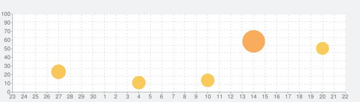 Paintstorm Studioの話題指数グラフ(10月22日(木))