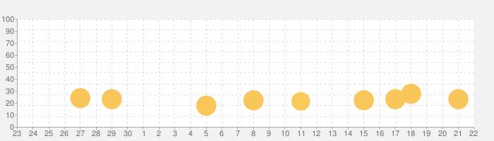 ブロックタワーオンライン-2人で遊べるオンライン対戦ゲーム-の話題指数グラフ(10月22日(木))