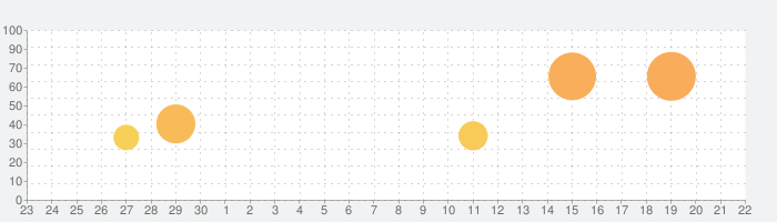 クリプト・オブ・ネクロダンサーの話題指数グラフ(10月22日(木))