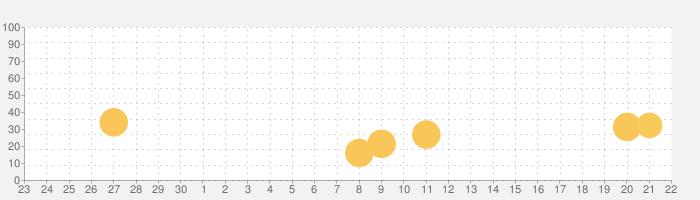 楽しいスペイン語 Fun Spanish: スペイン語学習の話題指数グラフ(10月22日(木))