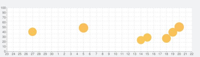 顧客管理 & 売上管理 で売上UP, カスターマンの話題指数グラフ(10月22日(金))
