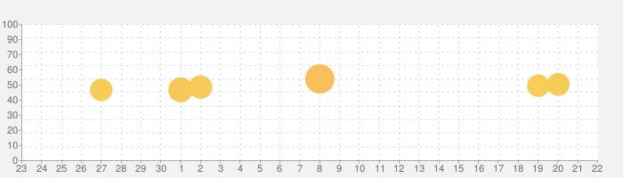 mojimo - プロ仕様の日本語フォントの話題指数グラフ(10月22日(木))