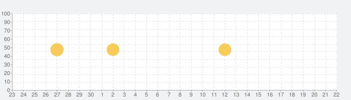 英語で読むシャーロック・ホームズの冒険の話題指数グラフ(10月22日(木))