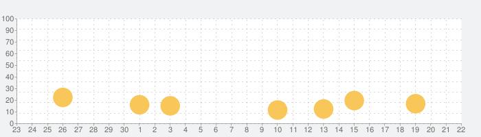 三国大戦スマッシュ!/さんすまの話題指数グラフ(10月22日(木))