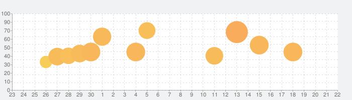 スリザリオio: ミミズ ゲームの話題指数グラフ(10月22日(木))