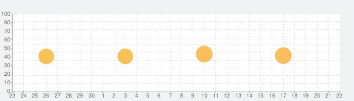 de Volkskrant - Nieuwsの話題指数グラフ(10月22日(金))
