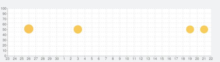 髪型 - ヘアスタイルシミュレーションの話題指数グラフ(10月22日(木))