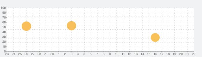 Boat Watch - Ship Trackingの話題指数グラフ(10月22日(金))
