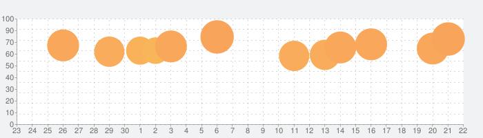 宅建 過去問集 2020年版「スタケン問題編」の話題指数グラフ(10月22日(木))