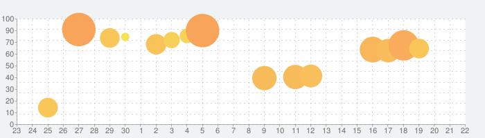 ドラガリアロストの話題指数グラフ(10月22日(木))