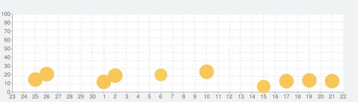 はねろ!コイキングの話題指数グラフ(10月22日(木))