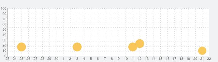 Netcomfy ネットコンフィー|通信量と読込速度のW節約の話題指数グラフ(10月22日(木))