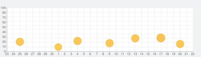 VJOY - 出会い、チャット、デートの話題指数グラフ(10月22日(金))
