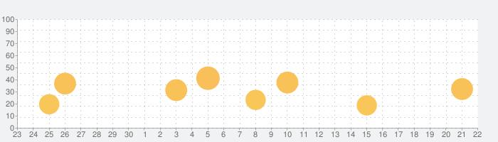 【ラフォーレ倶楽部】公式アプリの話題指数グラフ(10月22日(金))