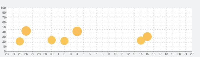 カスペルスキー VPN セキュアコネクションの話題指数グラフ(10月22日(金))