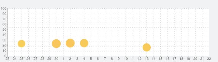レイトン ミステリージャーニー カトリーエイルと大富豪の陰謀の話題指数グラフ(10月22日(木))