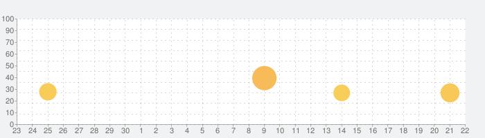 Cut the Rope 2の話題指数グラフ(10月22日(木))