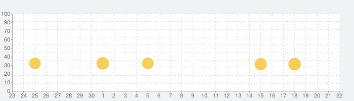 答えて!指IPPON - 脳トレパズルゲームの話題指数グラフ(10月22日(木))