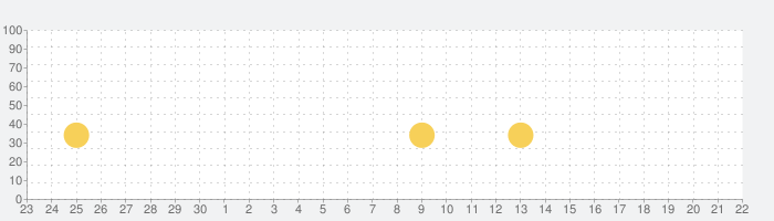 ガンダムマスターズの話題指数グラフ(10月22日(木))