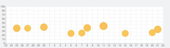 Photo Lab 写真加工&編集&フィルター&ハロウィンの話題指数グラフ(10月22日(木))