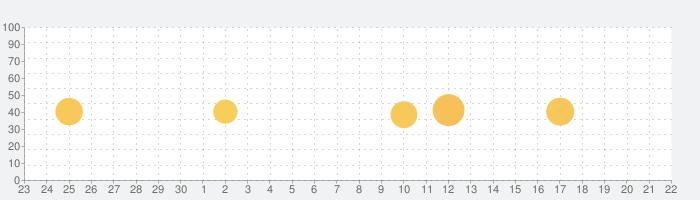 netprint-セブン‐イレブンで印刷の話題指数グラフ(10月22日(金))