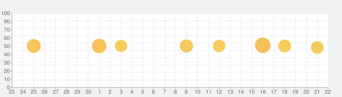 Crafty Addons for Minecraft PEの話題指数グラフ(10月22日(金))