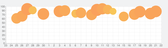 FX検証の話題指数グラフ(10月22日(木))