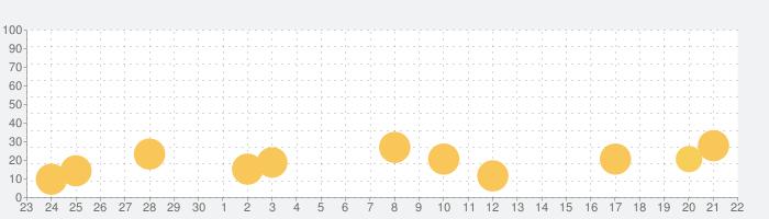 謎解きメールの話題指数グラフ(10月22日(木))